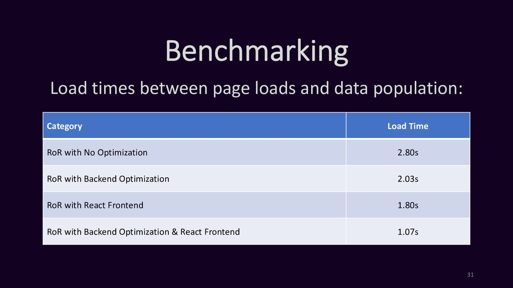 Benchmarking Load times between page loads and ...