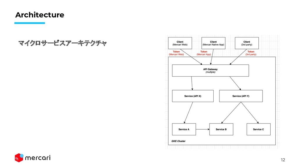 12 Architecture マイクロサービスアーキテクチャ