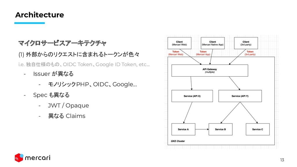 13 Architecture マイクロサービスアーキテクチャ (1) 外部からのリクエストに...
