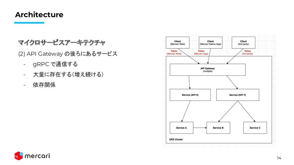 14 Architecture マイクロサービスアーキテクチャ (2) API Gateway...