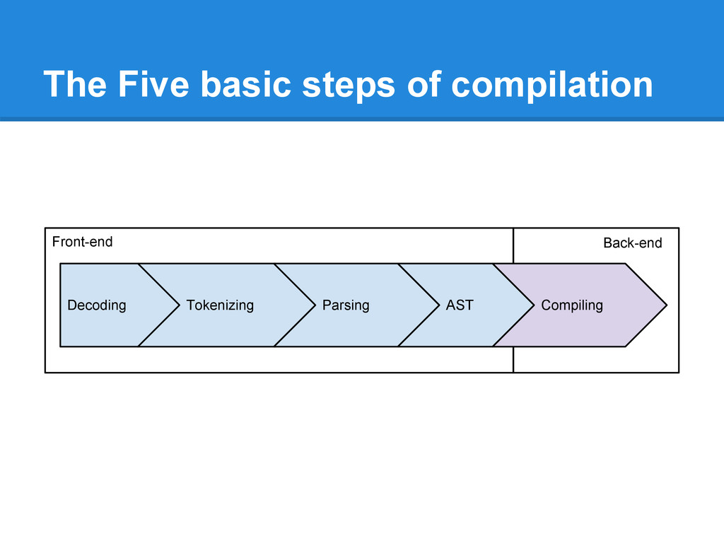 The Five basic steps of compilation Decoding To...