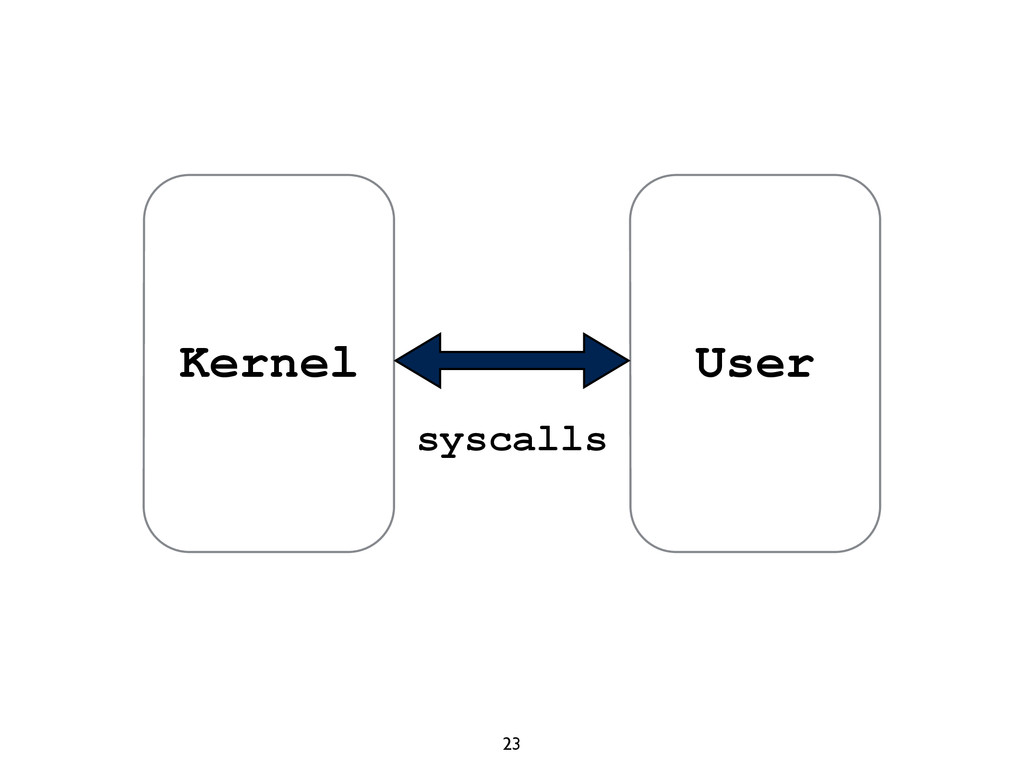 23 Kernel User syscalls