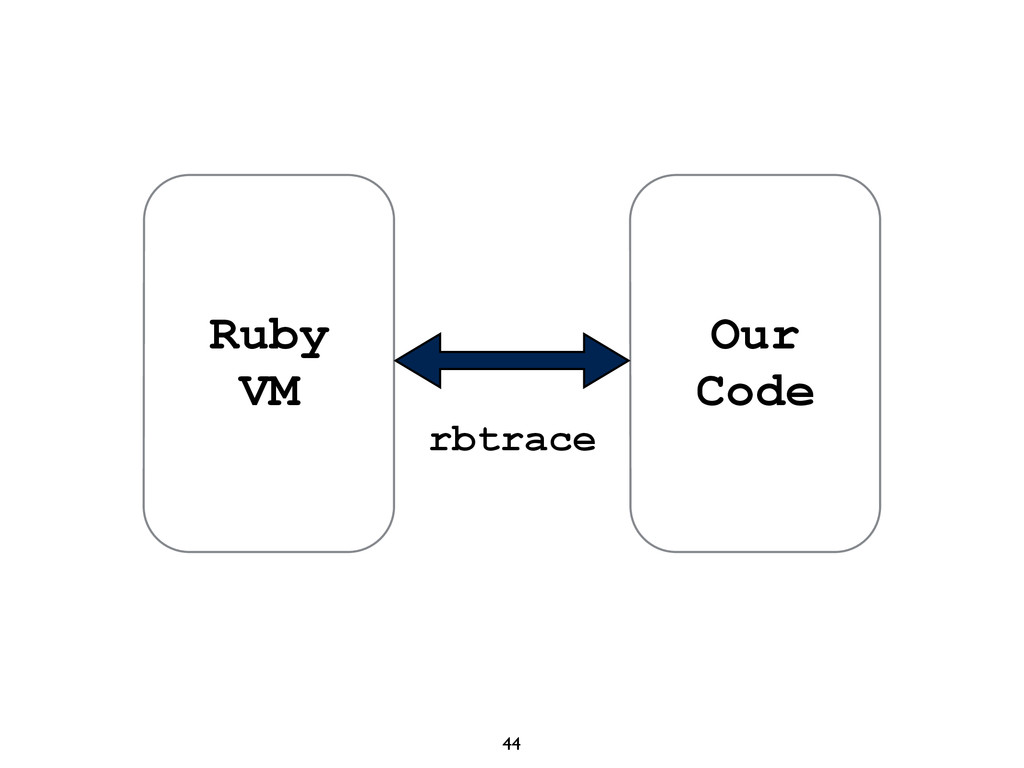 44 Ruby VM Our Code rbtrace