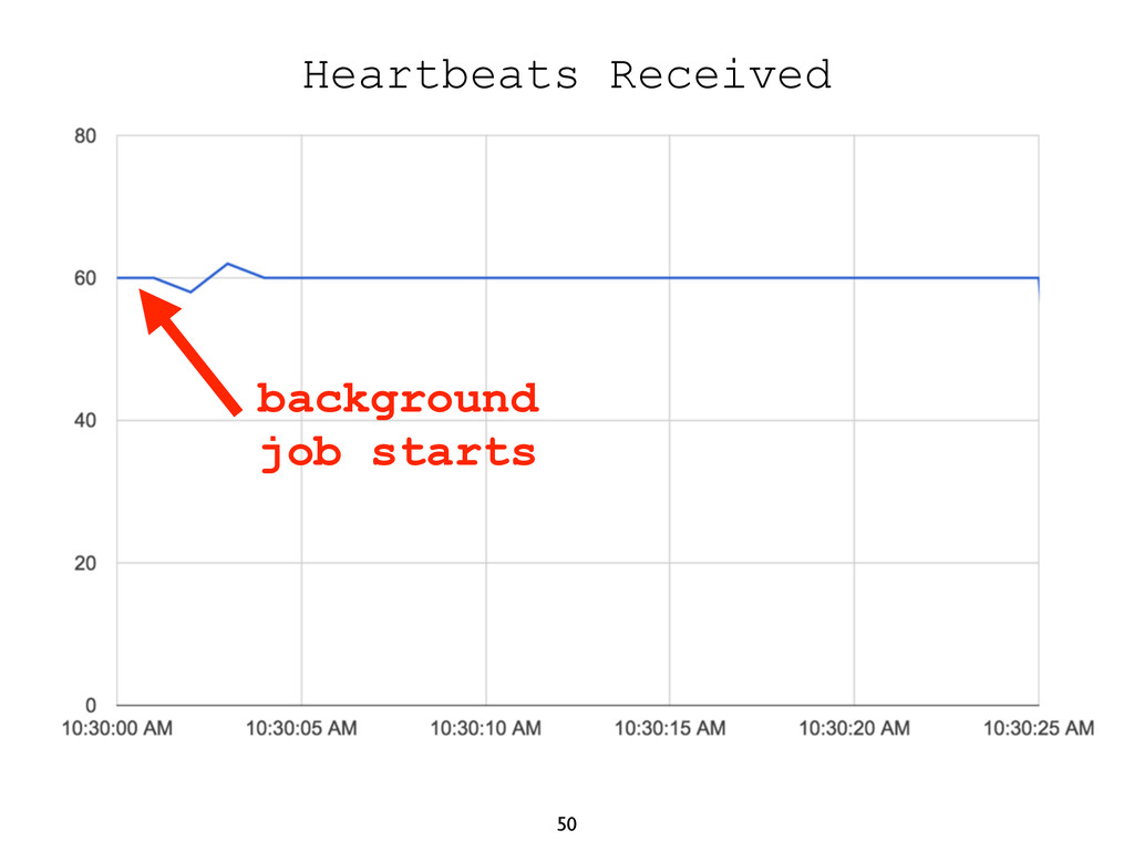 50 Heartbeats Received background job starts
