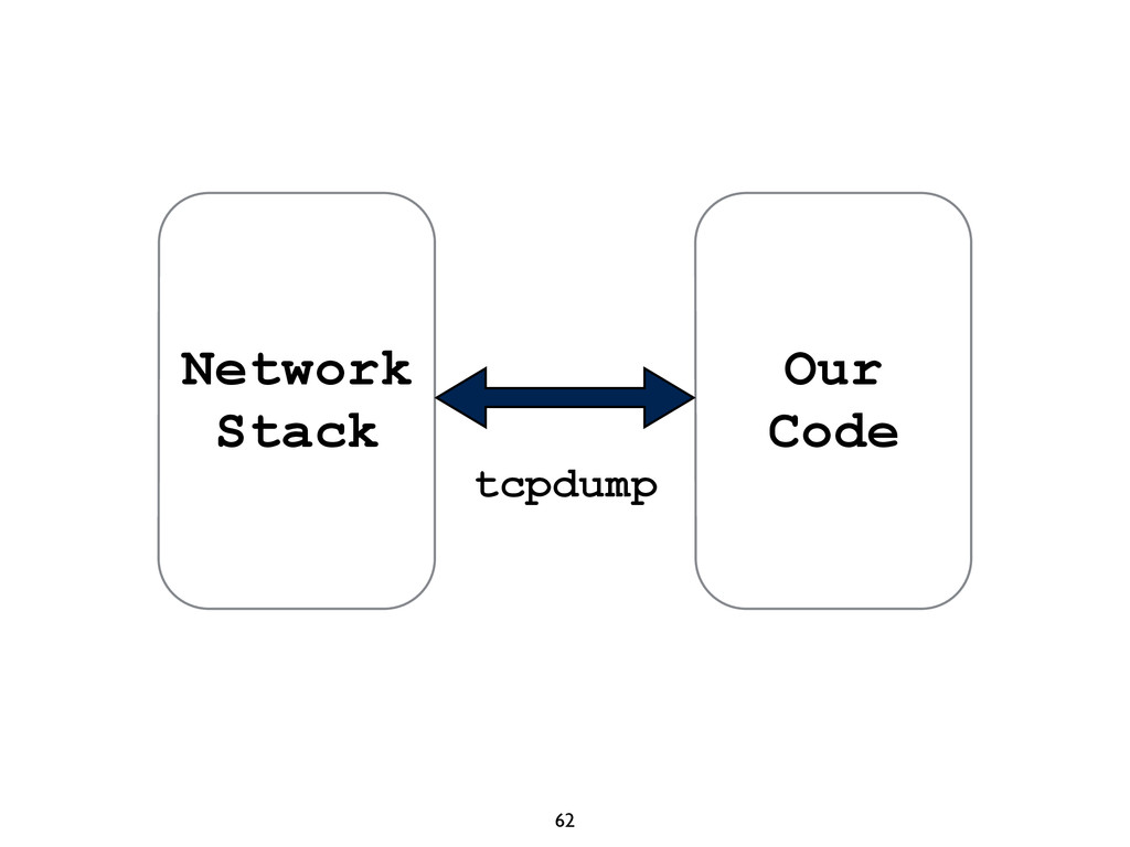 62 Network Stack Our Code tcpdump