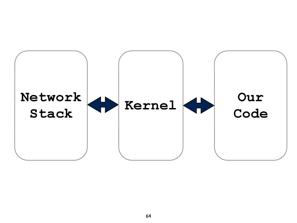 64 Network Stack Our Code Kernel
