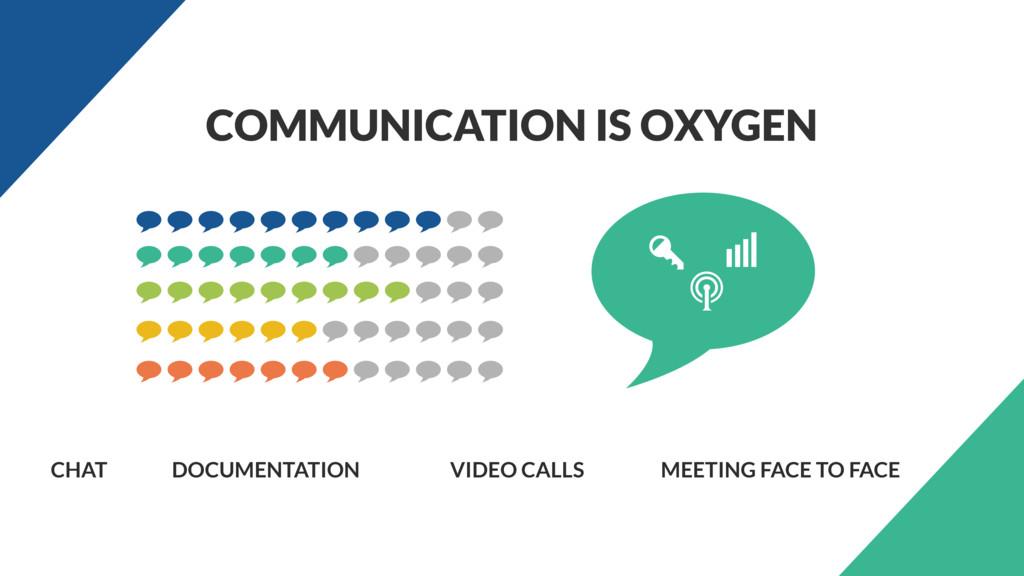 COMMUNICATION IS OXYGEN CHAT DOCUMENTATION VIDE...