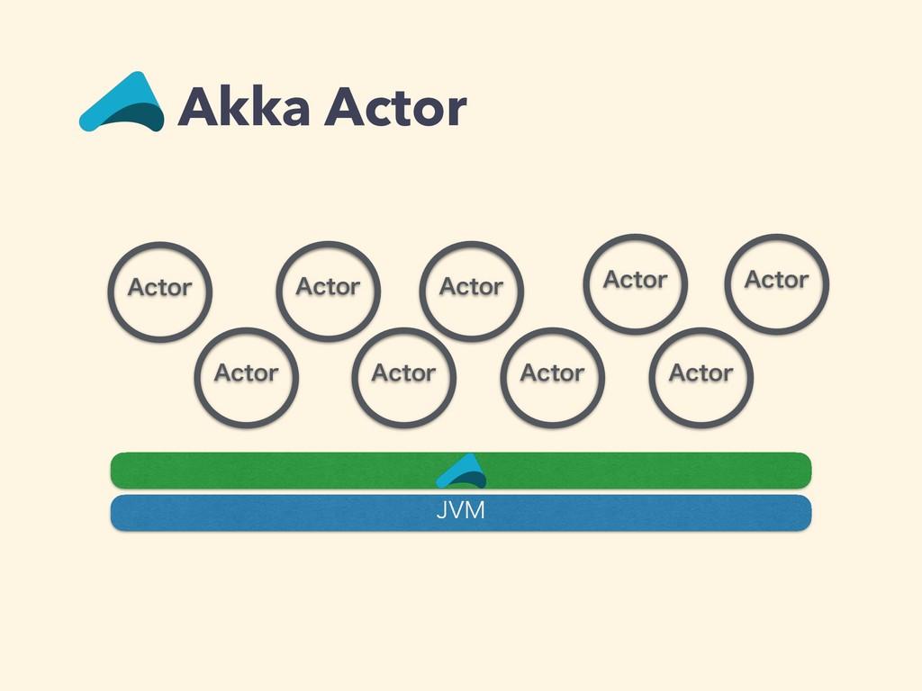 """DUPS Akka Actor ""DUPS ""DUPS ""DUPS ""DUPS ""DUPS ..."