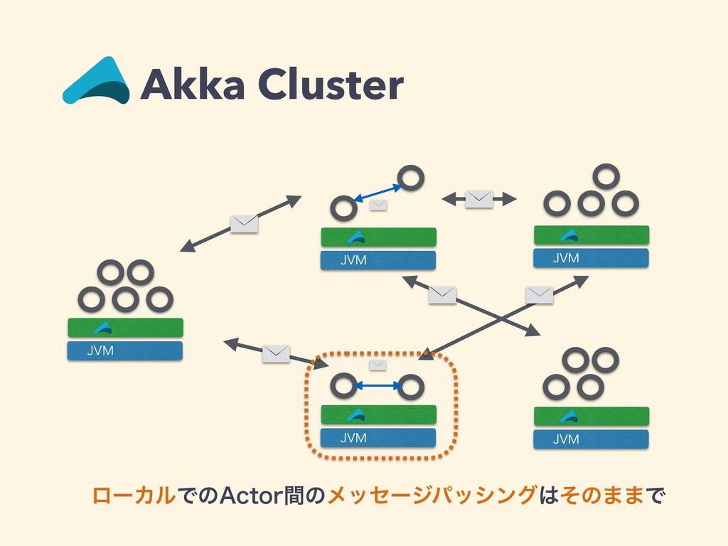 "Akka Cluster +7. +7. +7. +7. +7. ϩʔΧϧͰͷ""DUPSؒͷϝ..."