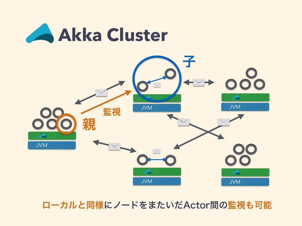 """Akka Cluster ϩʔΧϧͱಉ༷ʹϊʔυΛ·͍ͨͩ""""DUPSؒͷࢹՄ +7. +..."""