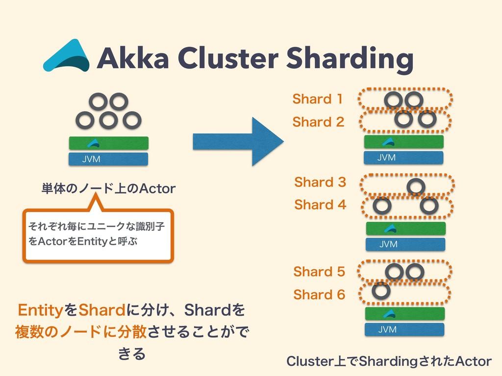 """ͦΕͧΕຖʹϢχʔΫͳࣝผࢠ Λ""""DUPSΛ&OUJUZͱݺͿ Akka Cluster Sh..."""