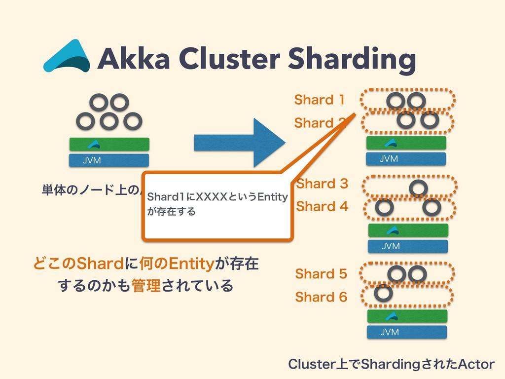 Akka Cluster Sharding +7. +7. +7. +7. 4IBSE 4...