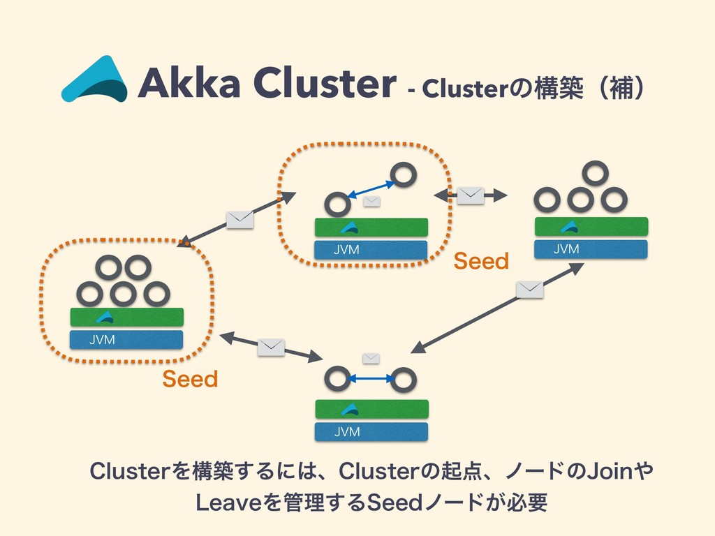 Akka Cluster - Clusterͷߏஙʢิʣ $MVTUFSΛߏங͢Δʹɺ$MV...