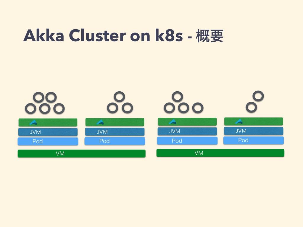 7. 7. 1PE +7. 1PE +7. 1PE +7. 1PE +7. Akka Clus...