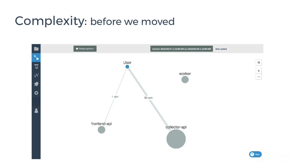 Complexity: before we moved