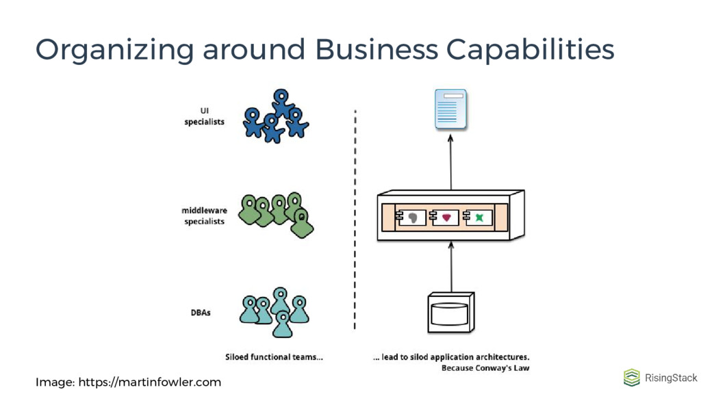 Organizing around Business Capabilities Image: ...
