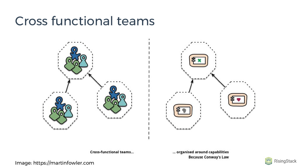 Cross functional teams Image: https://martinfow...