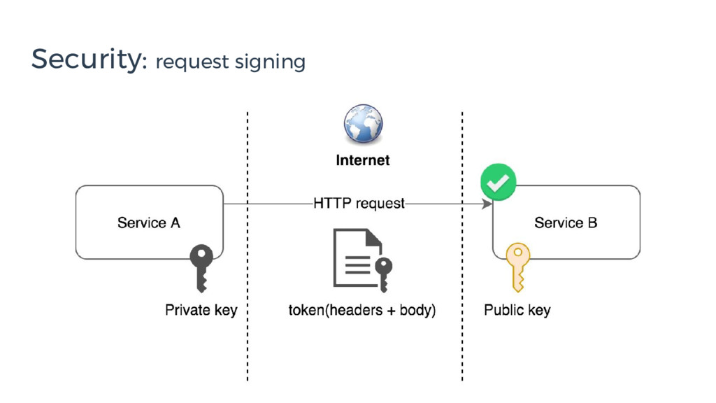 Security: request signing