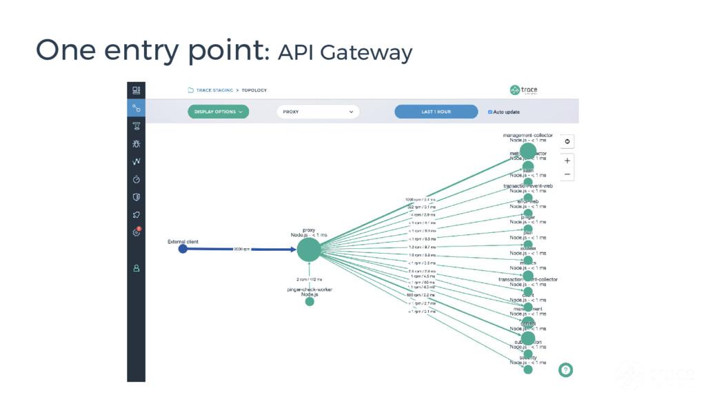 One entry point: API Gateway