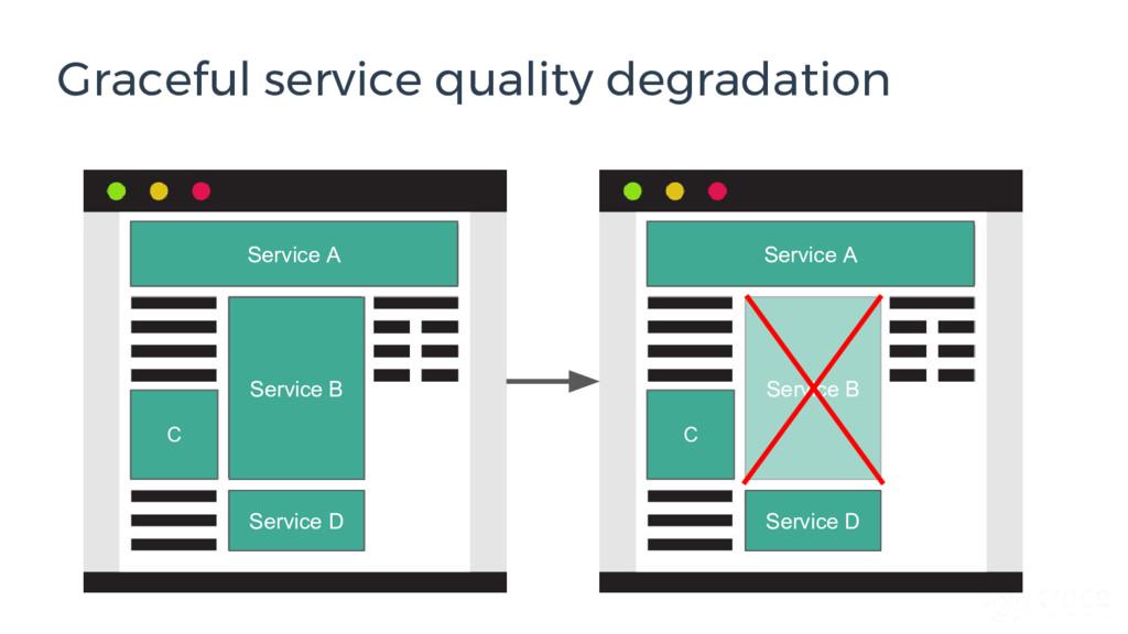 Graceful service quality degradation Service B ...