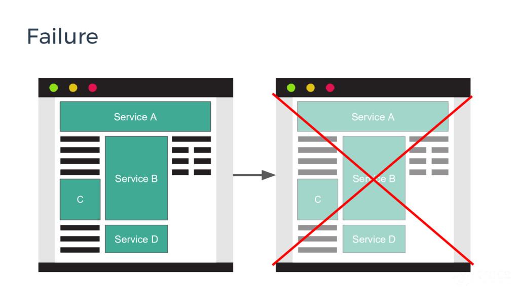 Failure Service B Service A Service D C Service...