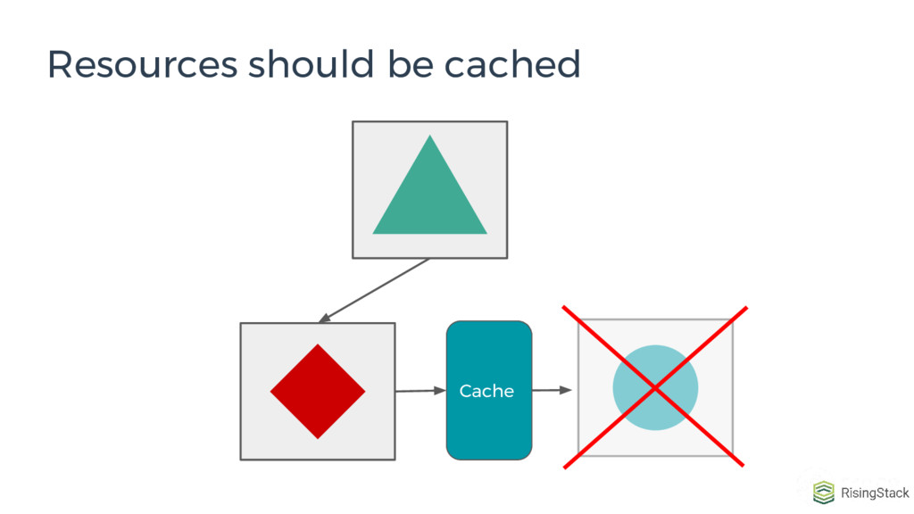 Resources should be cached Cache