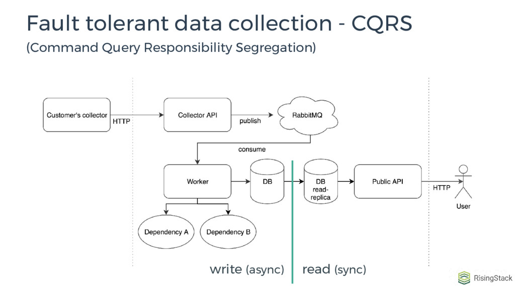 Fault tolerant data collection - CQRS (Command ...