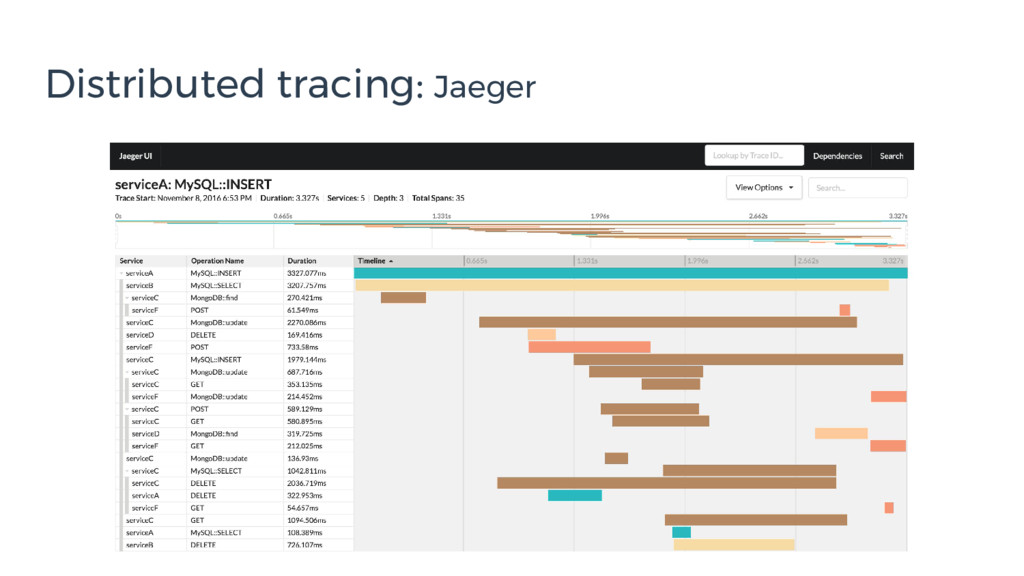 Distributed tracing: Jaeger