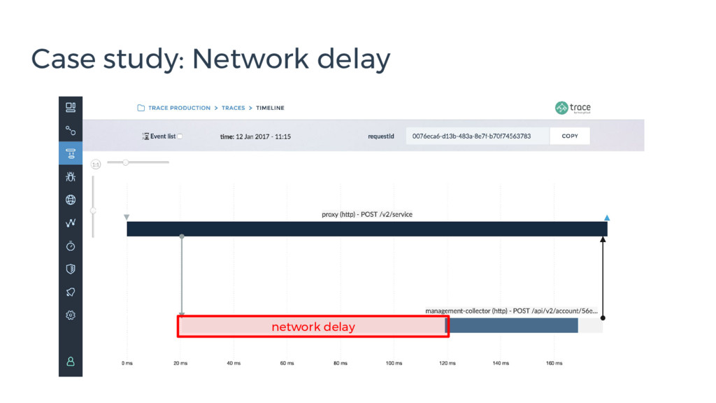 Case study: Network delay network delay