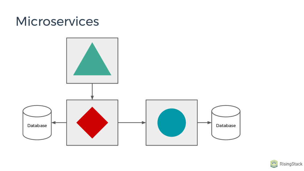Microservices Database Database