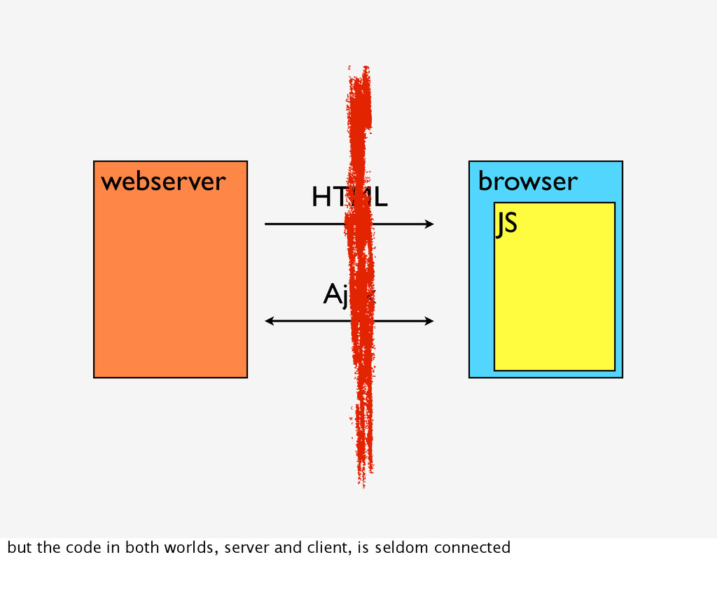 webserver HTML browser JS Ajax but the code in ...