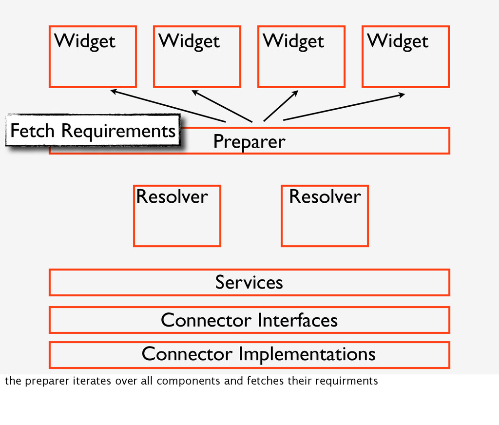 Widget Widget Widget Widget Preparer Fetch Requ...