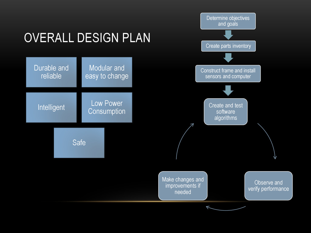 OVERALL DESIGN PLAN Create and test software al...