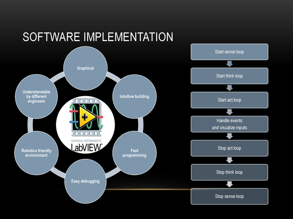 SOFTWARE IMPLEMENTATION Graphical Intuitive bui...