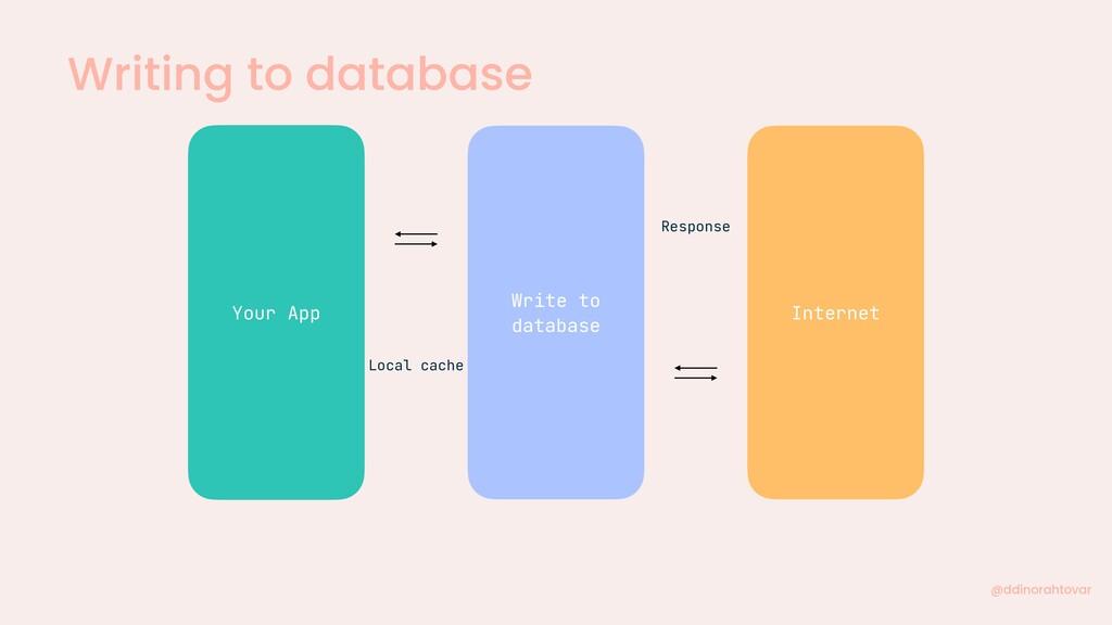 Writing to database @ddinorahtovar Your App Wri...