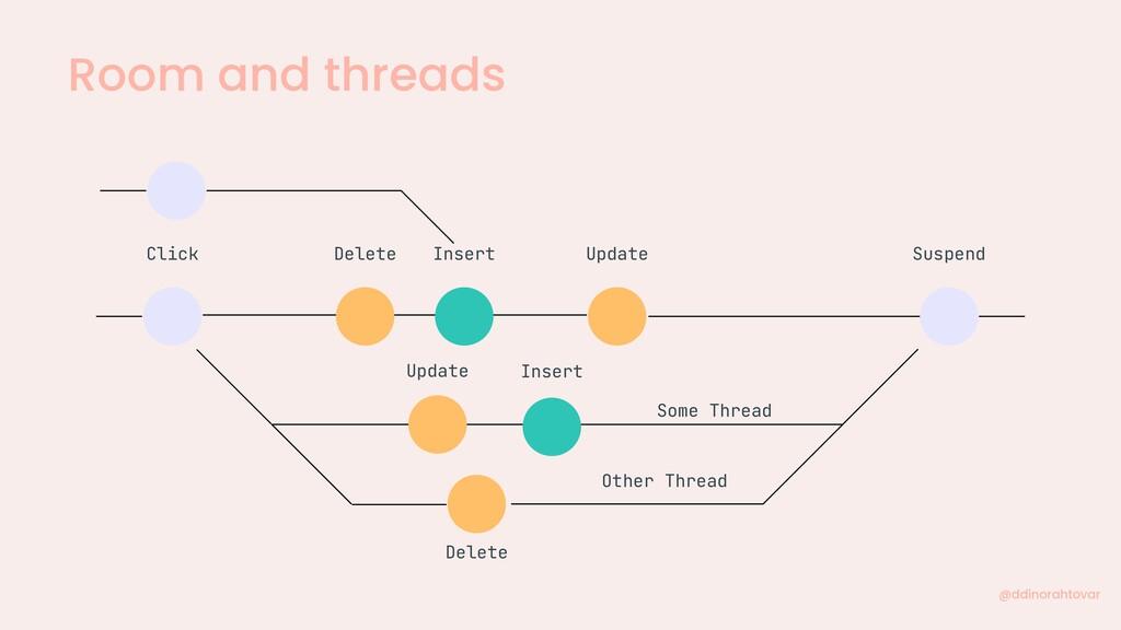 Room and threads @ddinorahtovar Some Thread Cli...