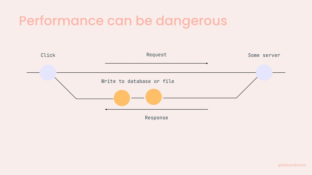 Performance can be dangerous @ddinorahtovar Req...
