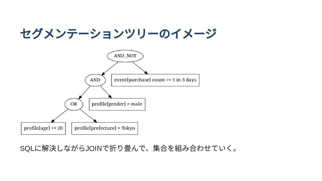 セグメンテーションツリーのイメージ SQL に解決しながらJOIN で折り畳んで、集合を組み合...