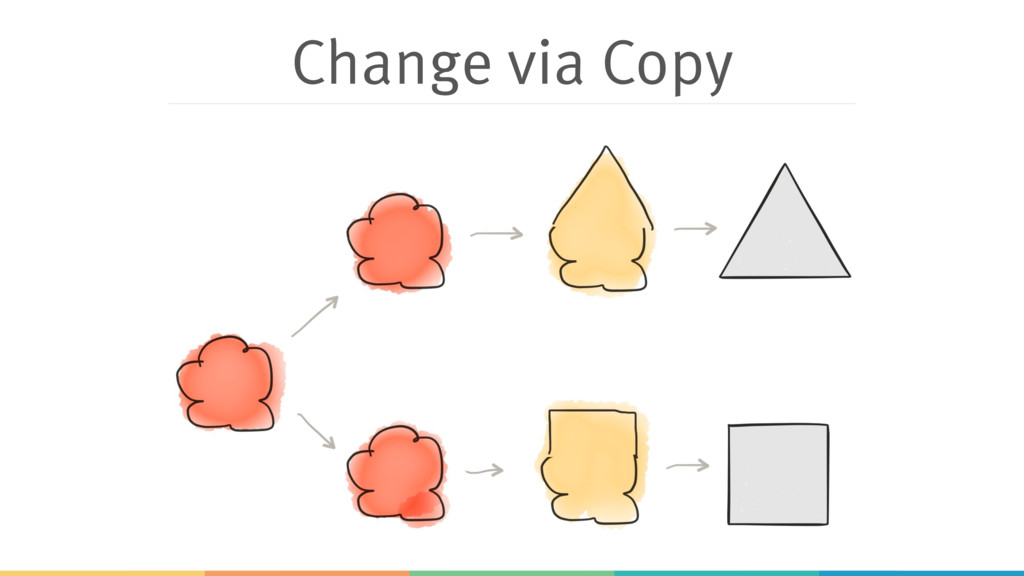 Change via Copy