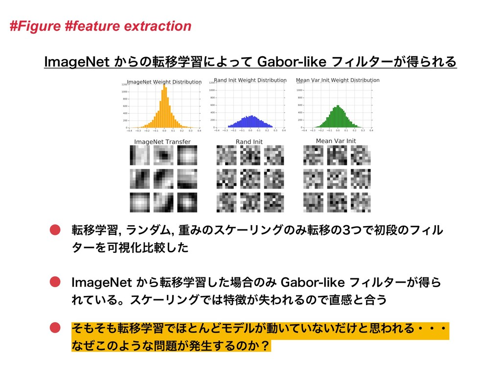 #Figure #feature extraction *NBHF/FU͔ΒͷసҠֶशʹΑͬ...