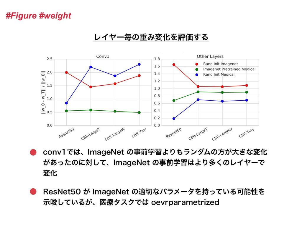#Figure #weight ϨΠϠʔຖͷॏΈมԽΛධՁ͢Δ DPOWͰɺ*NBHF/F...