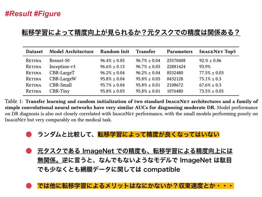 #Result #Figure సҠֶशʹΑͬͯਫ਼্͕ݟΒΕΔ͔ʁݩλεΫͰͷਫ਼ؔ͋...