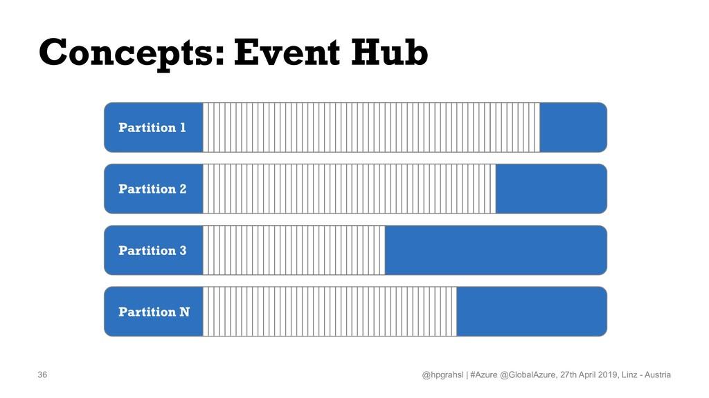 Concepts: Event Hub @hpgrahsl   #Azure @GlobalA...