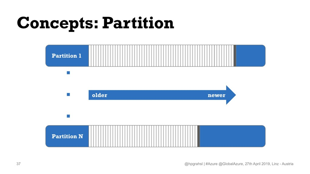 Concepts: Partition @hpgrahsl   #Azure @GlobalA...