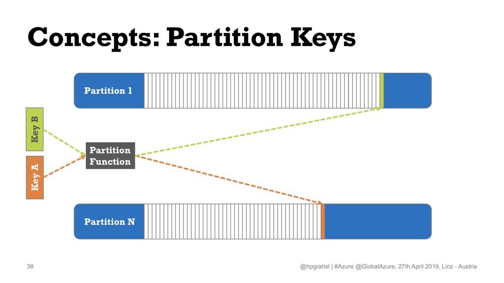 Concepts: Partition Keys @hpgrahsl   #Azure @Gl...