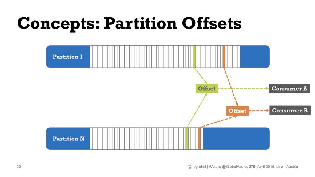 Concepts: Partition Offsets @hpgrahsl   #Azure ...