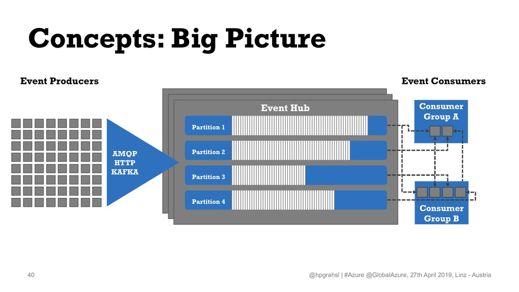Concepts: Big Picture @hpgrahsl   #Azure @Globa...