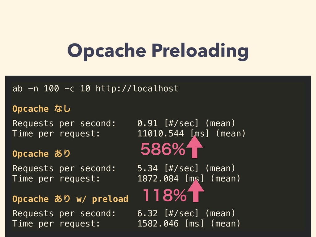 Opcache Preloading ab -n 100 -c 10 http://local...
