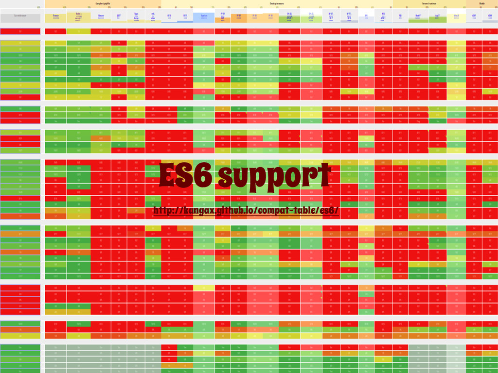 ES6 support http://kangax.github.io/compat-tabl...