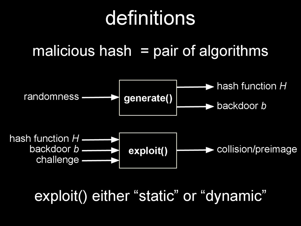 definitions malicious hash = pair of algorithms...